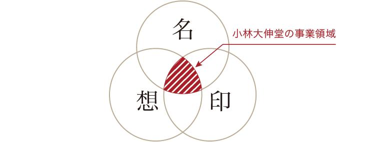 図:小林大伸堂の事業領域