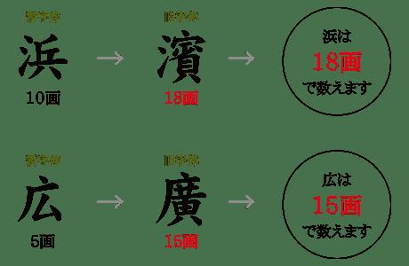 図:浜10画→濱18画→浜は18画で数えます。広5画→廣15画→広は15画で数えます。