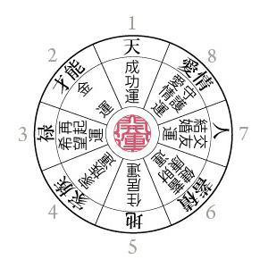 図:八方位と運気  1(上)成功運、2(左上)金運、3(左)再気運・希望運、4(左下)家族運、5(下)住居運、6(右下)蓄財運・健康運、7(右)結婚運・交友運、8(右上)愛情運・守護運