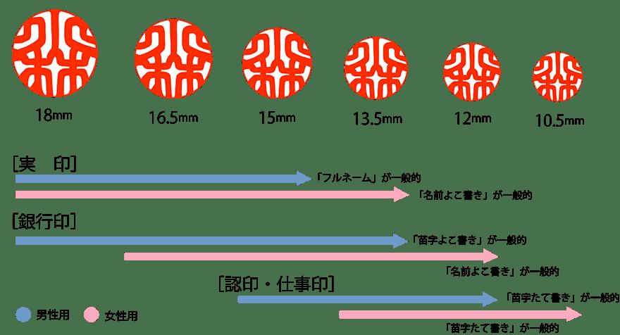 図:印鑑のサイズと一般的な用途(男女別)の使用イメージ。詳細は以下本文を参照してください。