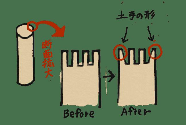 図:断面Before/After